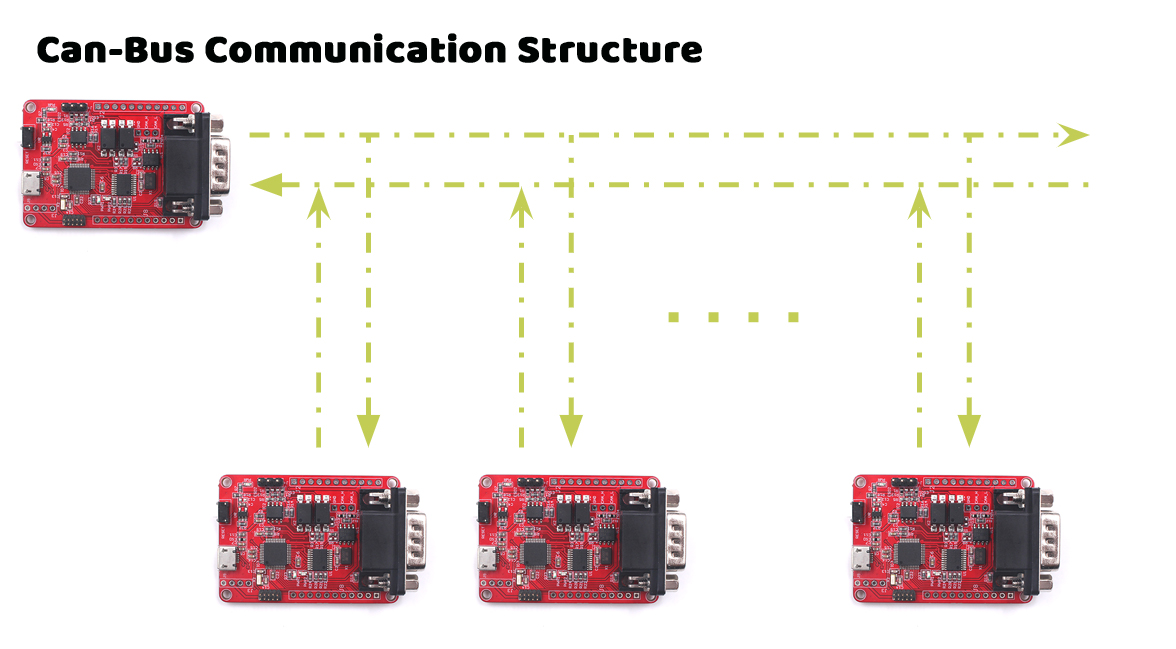 Can-Bus-Communication-Structure