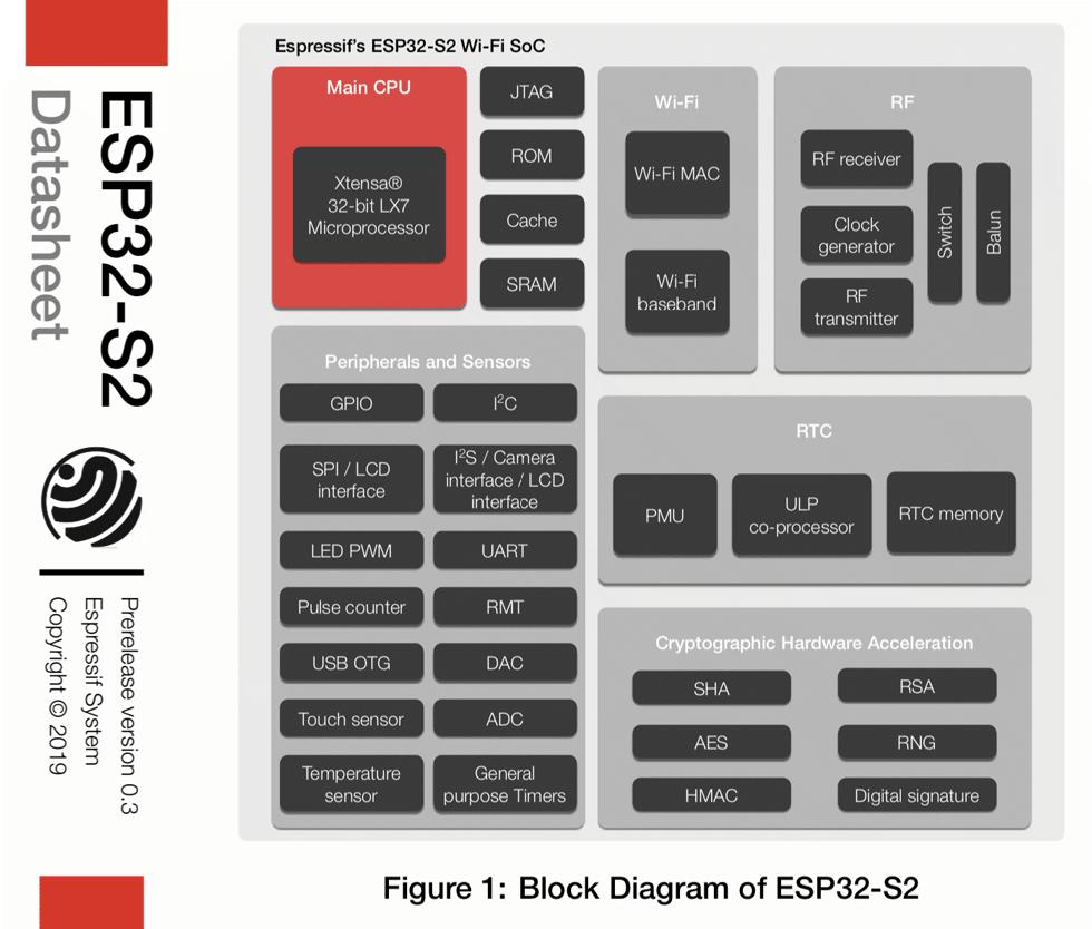ESP32-S2-Datasheet