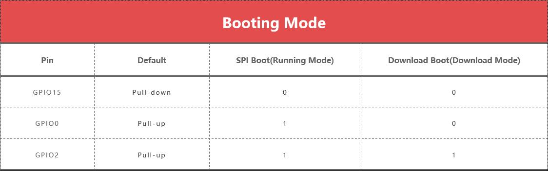 MakePython-ESP8266-Booting-Mode