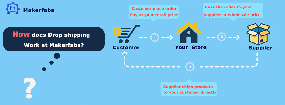 Makerfabs-Dropshipping-Service