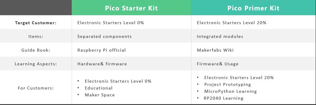 Pico-Primer-Kit-Comparison