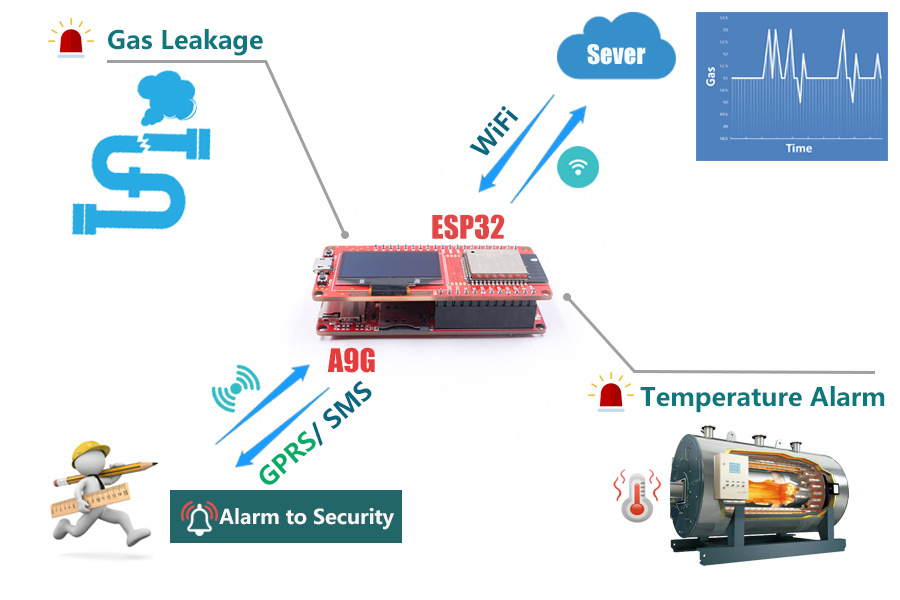 WIFI-BLE-GPRS-GPS-Solution-based-ESP32-and-SIMCOM-A9G