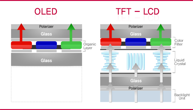 OLED vs TFT LCD display oled vs lcd OLED vs LED at bakdesigns.co